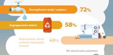 Ekologia po polsku, czyli na poziomie podstawowym